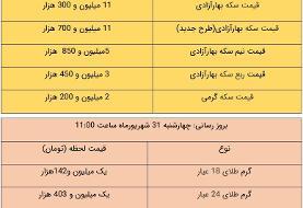 قیمت طلا و سکه، امروز ۳۱ شهریور ۱۴۰۰
