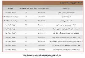 عملکرد بانک ملت در حوزه تسهیلات فرابانک
