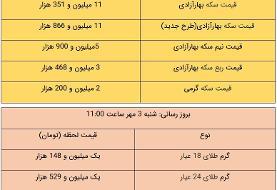 قیمت طلا و سکه امروز ۳ مهر ۱۴۰۰