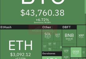 بازار رمزارزها سبزپوش شد / بیت کوین در نزدیکی کانال ۴۴هزار دلاری