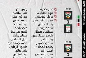 اعلام فهرست امارات برای رویارویی با ایران